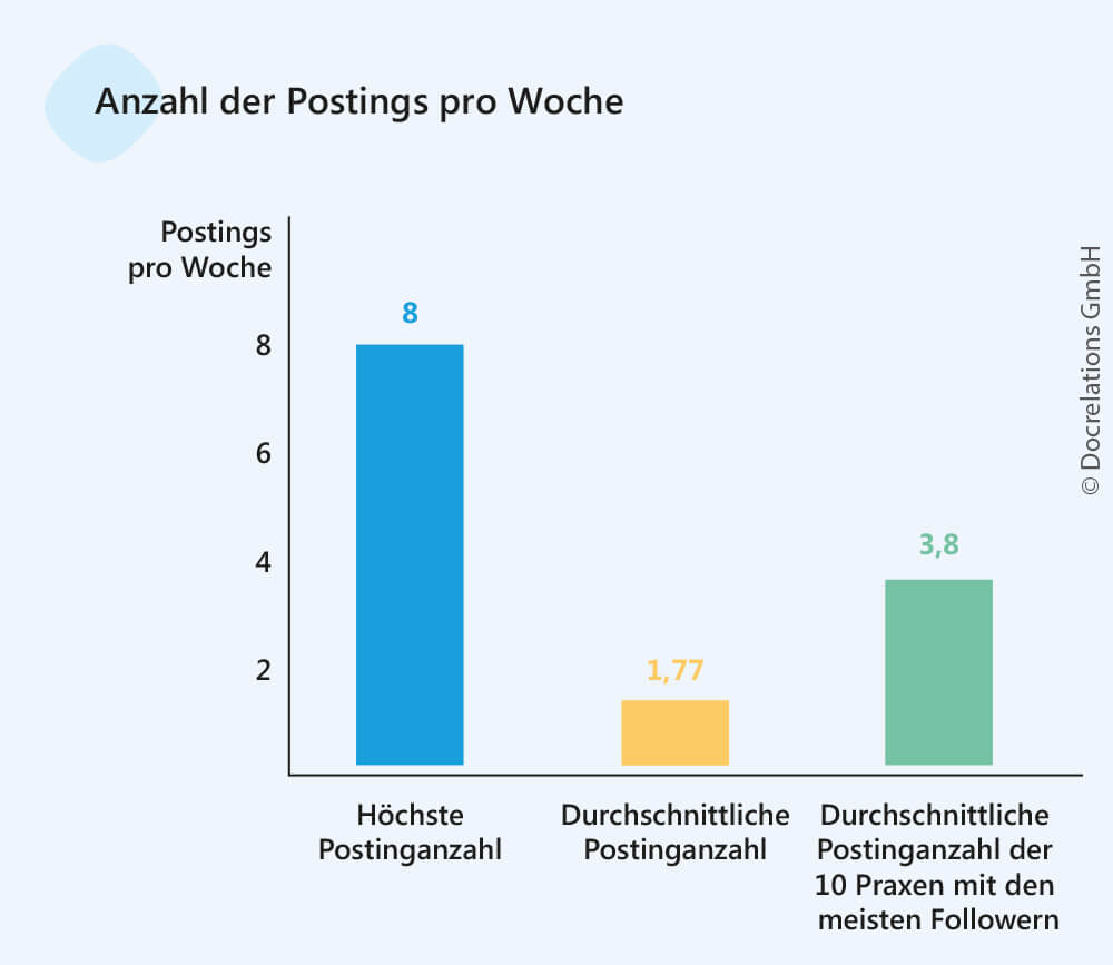 Praxismarketing mit Instagram