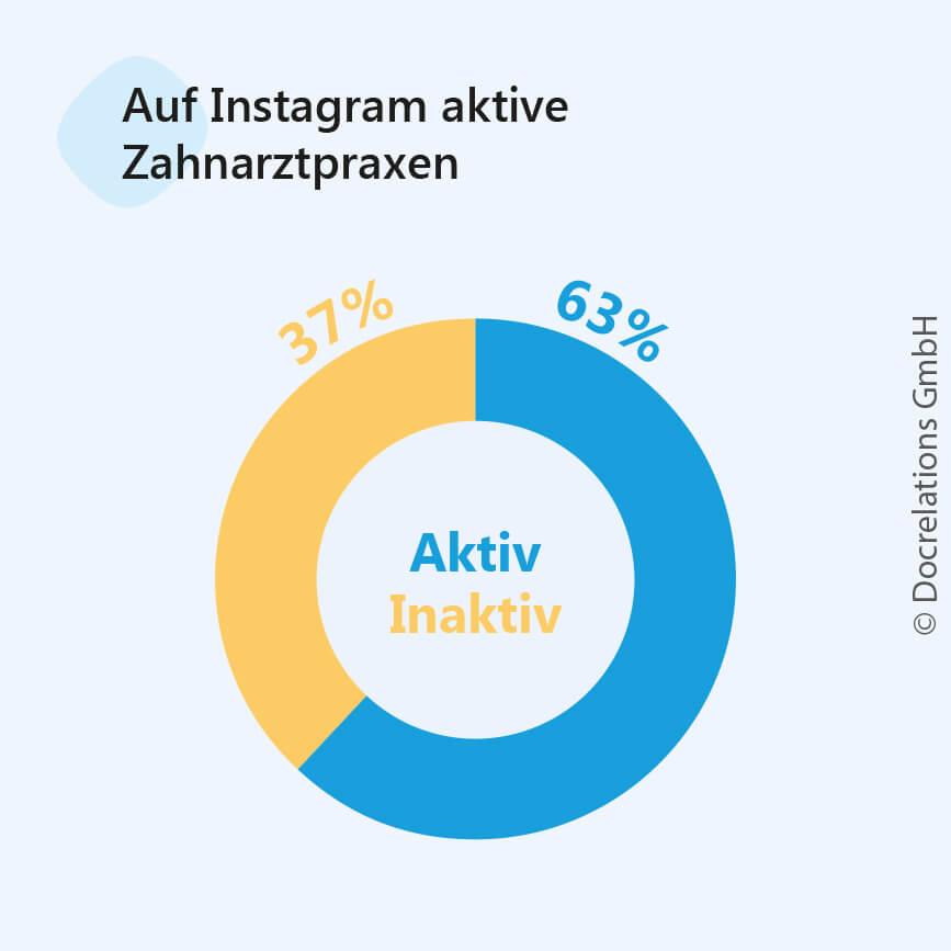 Praxismarketing Instagram