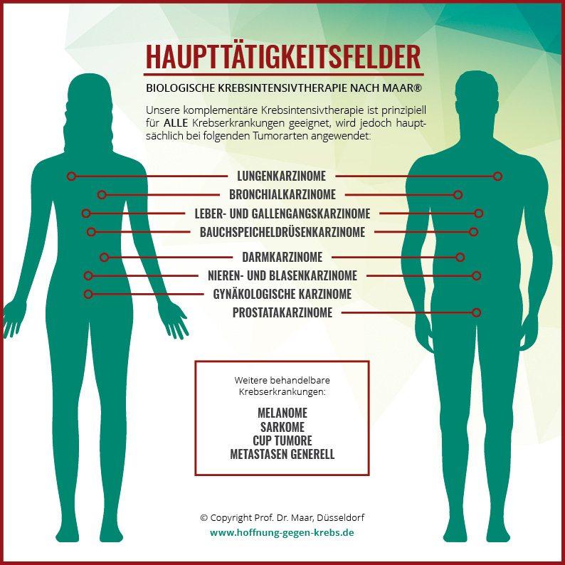 Praxismarketing – Infografik Krebstherapie